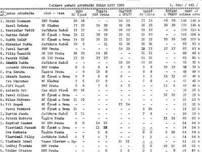 Celkové výsledky Rollo ligy 1989