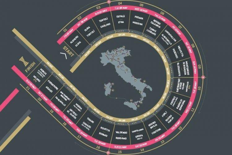 Giro d´Italia na koloběžce - detailní pohled pod pokličku trasy stého Gira