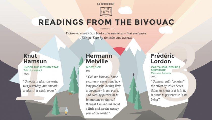 Výňatky z knih, které Blandine na své cestě četla. Vše je krapet filozofické a dost špatně se překládá:):)